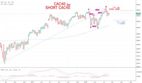 CAC40: بيع CAC40