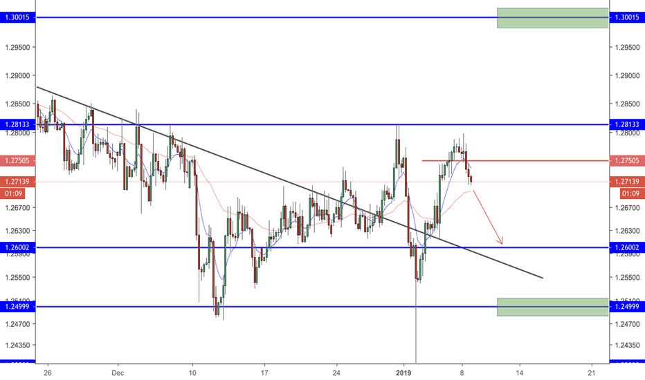 GBPUSD: GBP/USD SHORT 1/08/19 TARGET 1.26 - 1.250