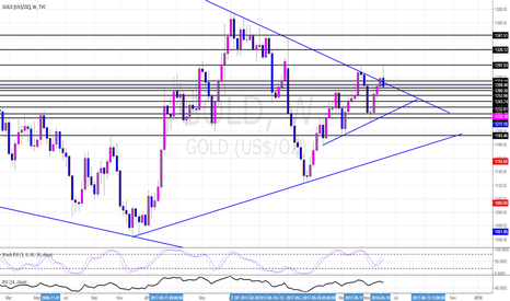 GOLD: Gold Potential Short