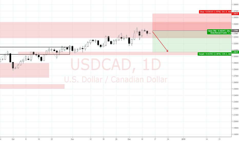 USDCAD: View on USD/CAD (13/12)