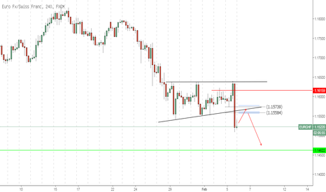 EURCHF: EURCHF - Intraday Sell