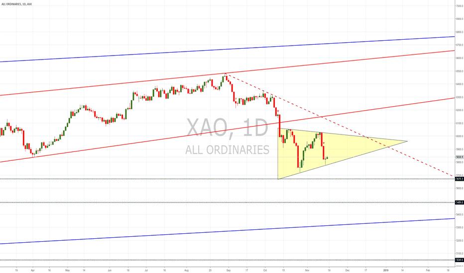 XAO: $XAO new pattern detected