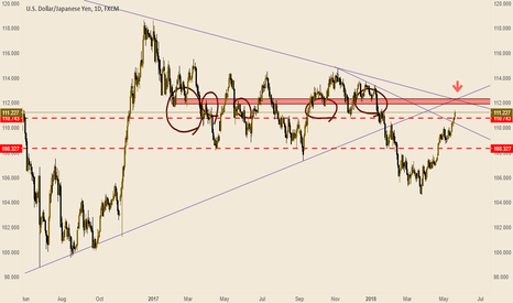 USDJPY: Short for usdjpy