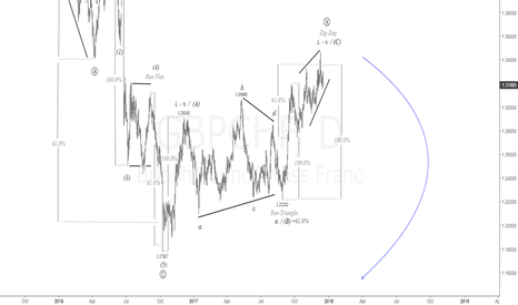 GBPCHF: $GBP vs. $CHF Daily Chart.Correction coming to an end |#gbp #chf