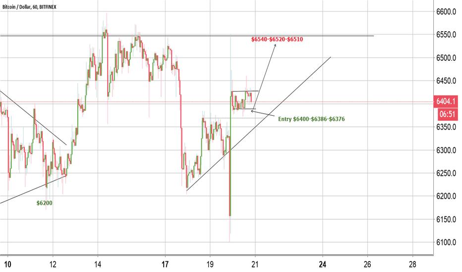 BTCUSD: BTC- Short term targets $6540
