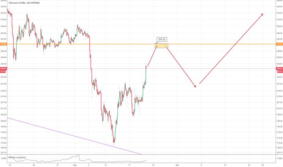 ETHUSD: ETH - USD к биткоину что-то похожее