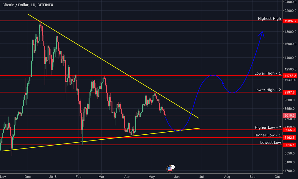 Bitcoin:  2 weeks until the Equilibrium Break