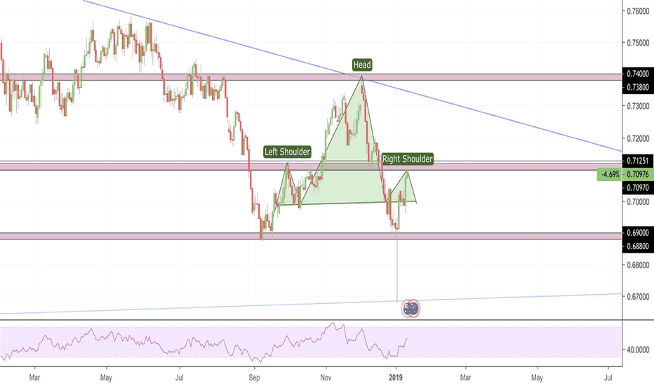 AUDCHF: AUDCHF potential SELL