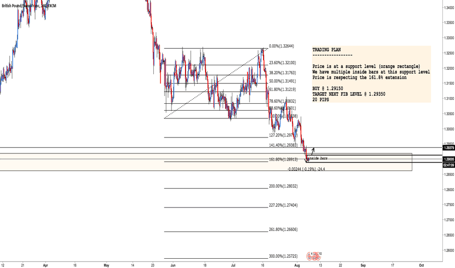 GBPCHF: GBP/CHF: Conditional buy order, check it out !