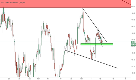 DXY: dxy support long term
