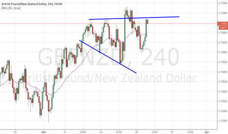 GBPNZD: GBP/NZD at resistance