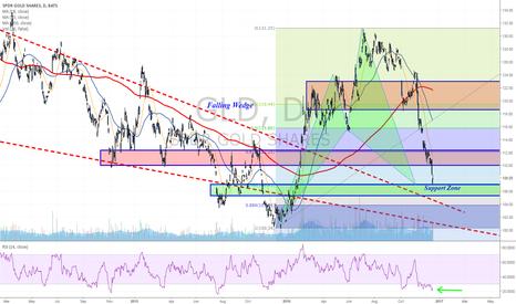 GLD: Last bullish scenario for Gold towards 2017
