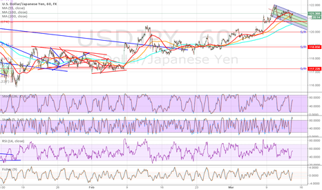 USDJPY: UJ SHORT IN MEDIUM TERM