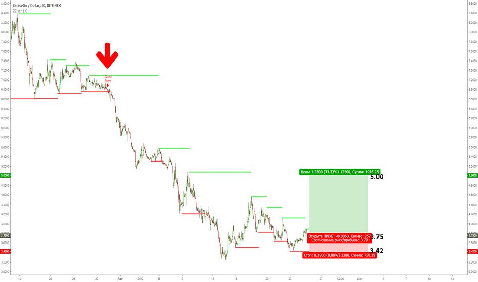OMGUSD: OMG/USD: пойдет за рынком
