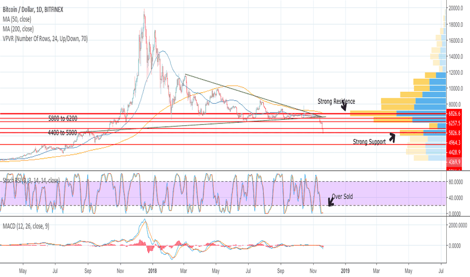 BTCUSD: BTCUSD Bottom in sight, but where do we go from here?