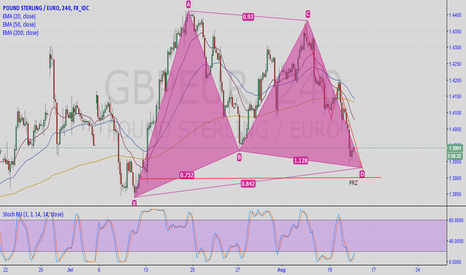 GBPEUR: High Probability Reversal Zone for GBP/EUR