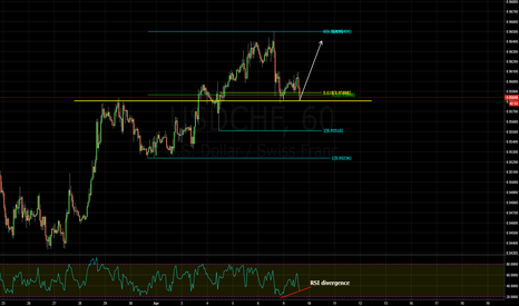 USDCHF: trend continuation trade and rsi divergence