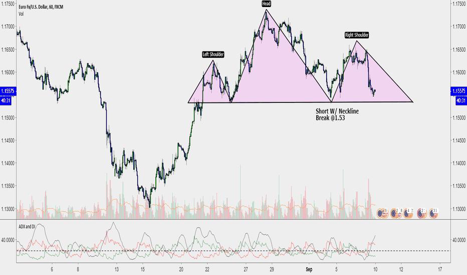 EURUSD: EURO/DOLLAR Head and Shoulders