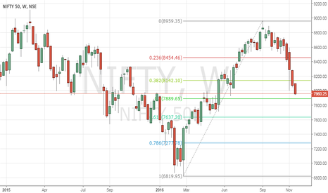 NIFTY: Expecting 50% retracement level of 7889.65 to hold