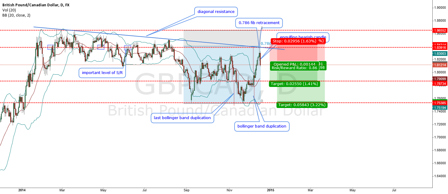 GBPCAD-bollinger band duplication and other signals to short