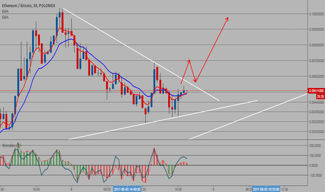 ETHBTC: ETH have a chance to go up if...
