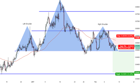 EURGBP: Short Potential on EURGBP