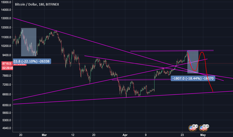 BTCUSD: Bitcoin headed towards 10K?