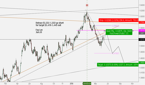 EURCAD: EURCAD***Wait to short