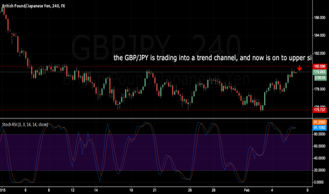 GBPJPY: SHORT NOW ON GBPJPY A LOT OF PIPS. VERY EASY.