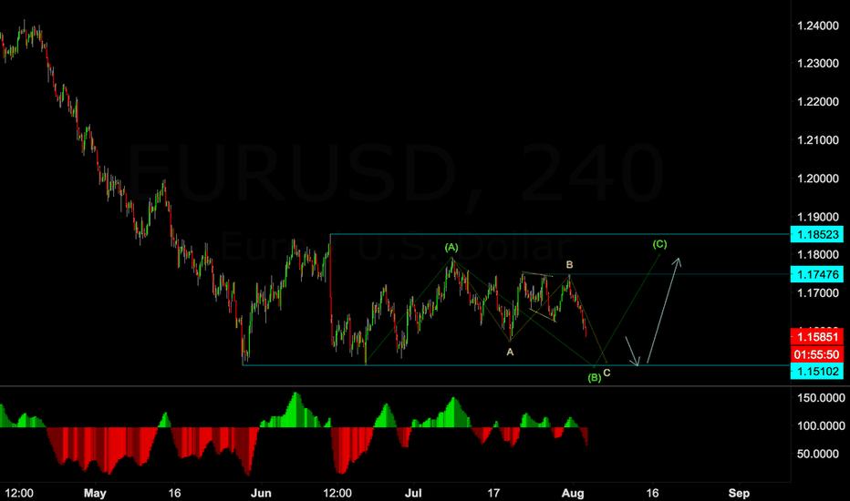 EURUSD: Wave C o wave (B)