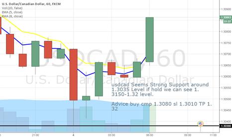USDCAD: buy usdcad