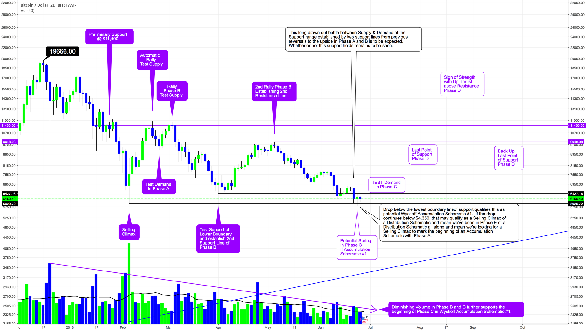 BTCUSD - Wyckoff Accumulation Schematic Waiting for Confirmation