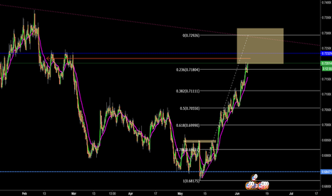 NZDUSD: NZDUSD is going to reverse soon, look at the chart