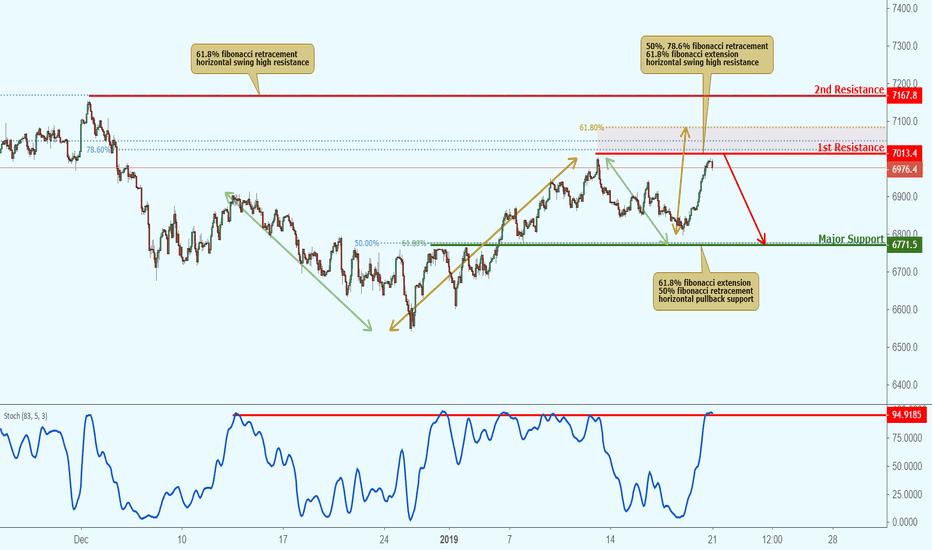 UK100GBP: UK100 approaching resistance, potential drop!