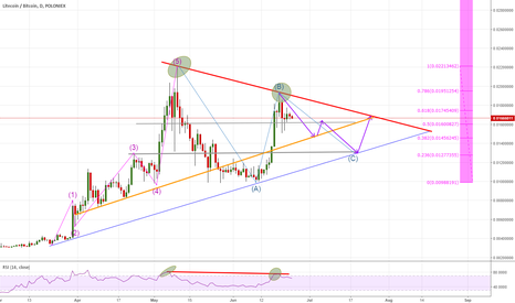LTCBTC: LTCBTC - Correction Wave formation - Short