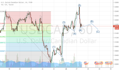 USDCAD: Eliliot Wave Test