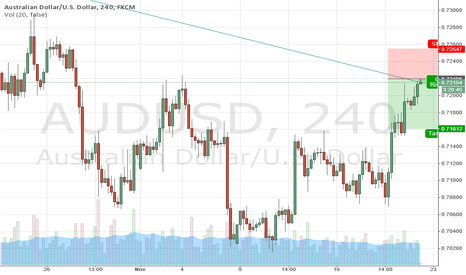 AUDUSD: Great Opportunity to sold AUD-USD Now I Already sold