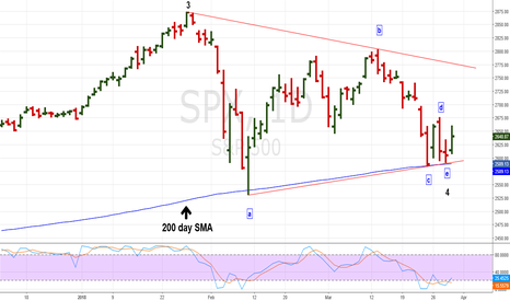 SPX: SPX Daily Horizontal Triangle Could be Complete