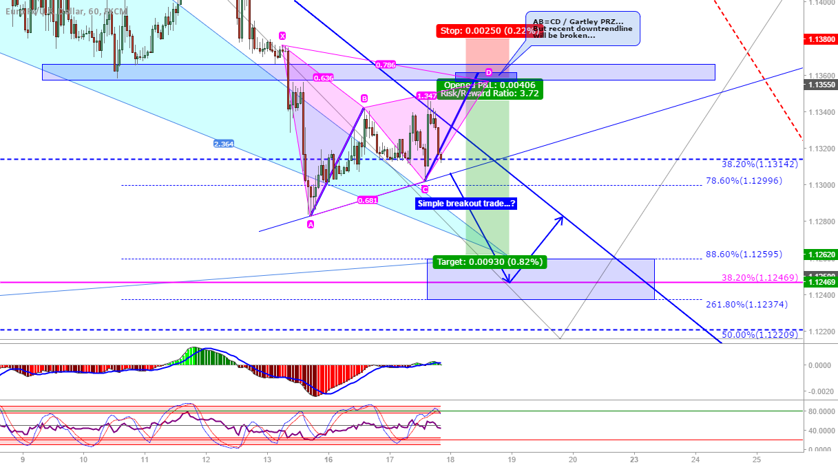 EUR/USD: Possible Gartley or simple breakout...