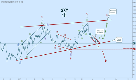 SXY: Bullish on Swiss Franc:  Elliott Wave Count - $CHF $SXY