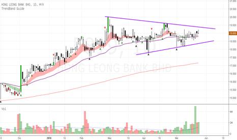 5819: Hong Leong Bank Berhad - tunggu arah breakout