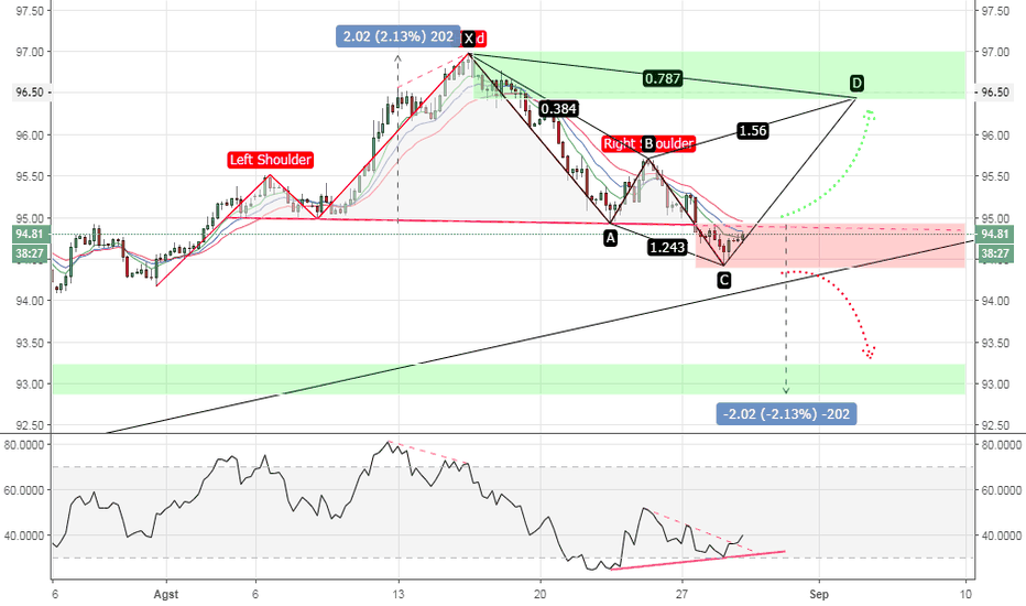 DXY: DXY CYPHER ATAU HEAD AND SHOULDERS?