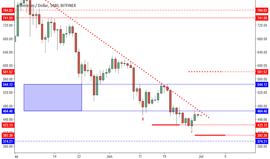 ETHUSD: ETHUSD: Bearish Trigger Near But Higher Low Likely To Form.