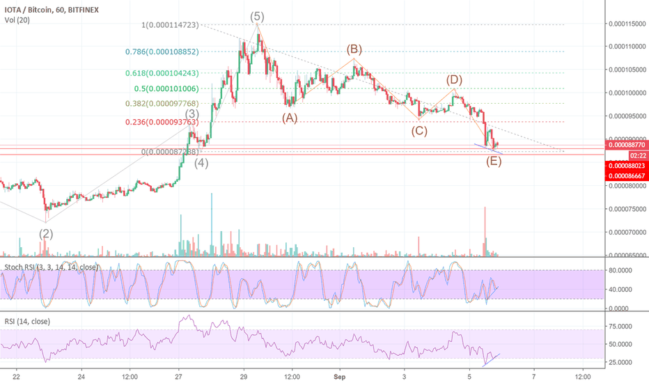 IOTBTC: Small bounce trade on strong resistance after abcde correction
