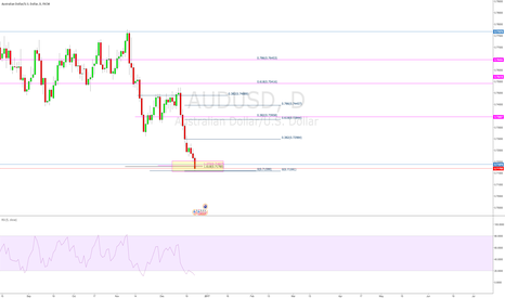AUDUSD: AUDUSD Outlook on the Daily 25/12/16