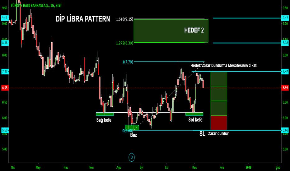 HALKB: Dip Libra pattern
