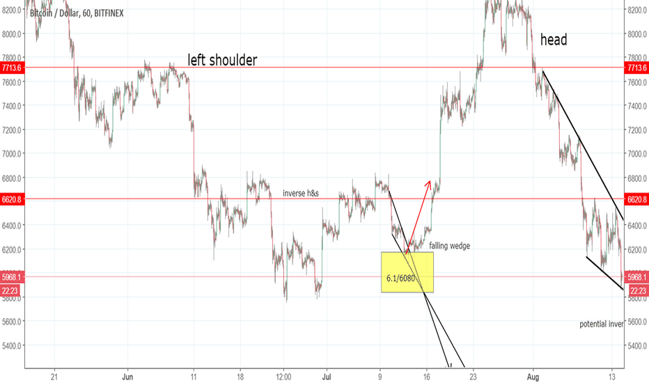 BTCUSD: Don't panic at BTC Meltdown! follow my scenario!