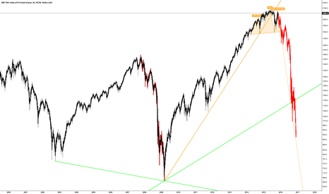 SPX500: SPX500 Massive Multi Year Head & Shoulders Top On The Final Turn