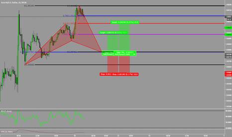 EURUSD: Bullish Cypher on EURUSD Heading Into NFP!