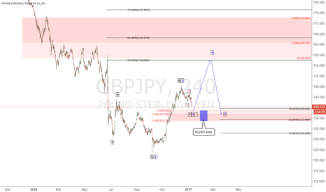 GBPJPY: GBP/JPY - blue box buyers area.